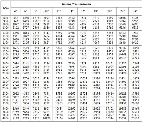 Steel Drill Press Speed Chart