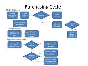 business process template exles sales process diagram swim lanes sales process template