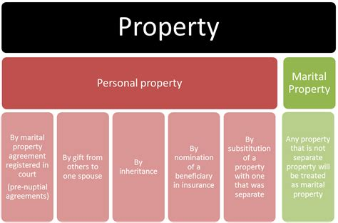 how to insure my stuff personal property and side hustle file classification of property png wikimedia commons