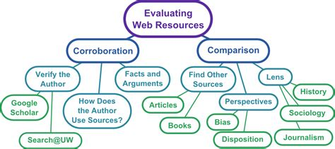 module   web information literacy tutorial