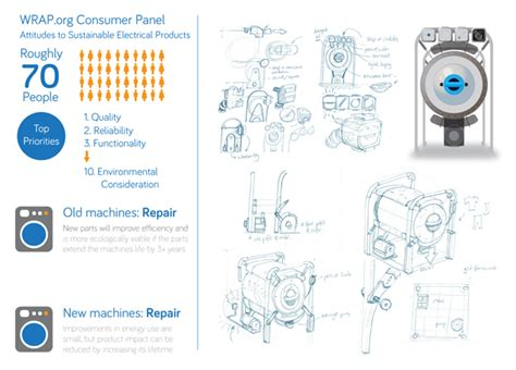 product design competition uk award winning student tackles closed loop design the