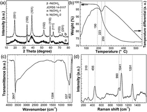xrd pattern of niooh mesoporous β ni oh 2 synthesis and enhanced