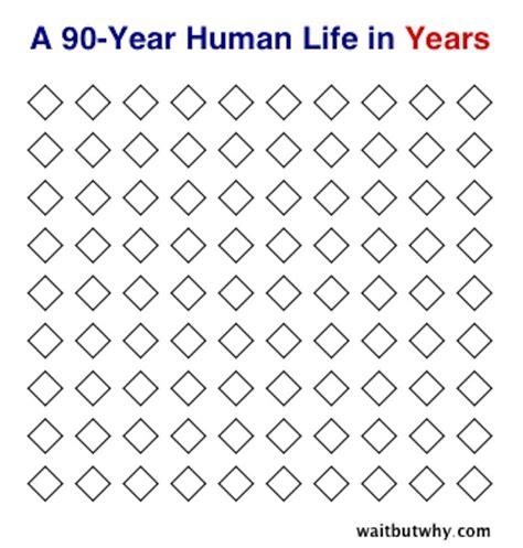 my ninety years what you need to about aging books diese grafiken zeigen uns wie kurz das leben wirklich