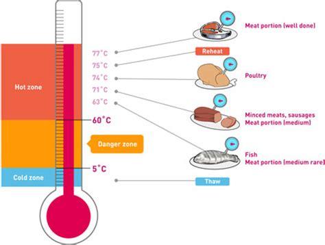 induction cooking temperatures temperature guide for induction cooking induction