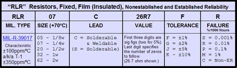mil spec resistors mil spec resistor data zikri belajar electronic