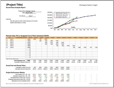 earned value report template earned value ev management worksheet and template