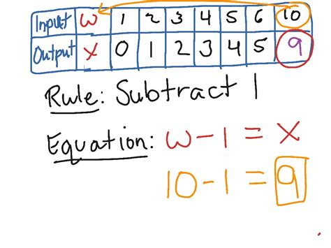 pattern rule that relates the input to the output math worksheets input output tables worksheet exle