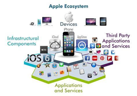 Apple Ecosystem | the apple ecosystem elizabeth tourigny