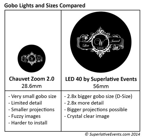 custom gobo template how to choose a gobo size
