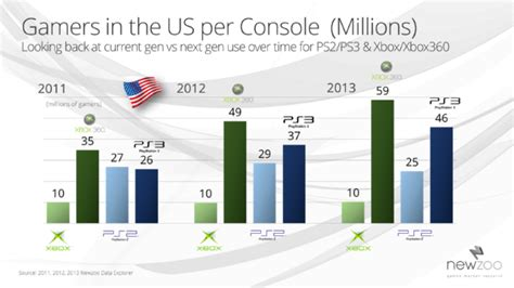 next console sales current holds the key in the xbox vs playstation