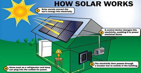 How Does A Solar Light Work How Does Solar Energy Work Modernize
