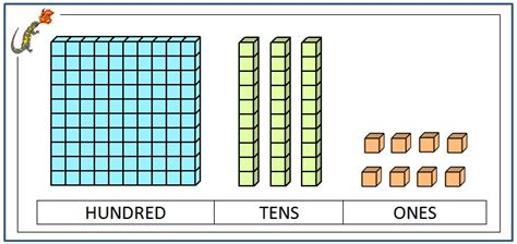 printable ones tens hundreds thousands chart place value blocks with 3 digit number ideas for school