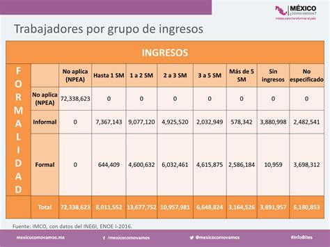 que porcentaje incremento el salario diario en el 2016 en mexico m 233 xico 191 c 243 mo vamos