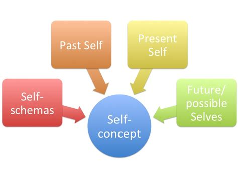 possible selves psychology self concept self perception self esteem