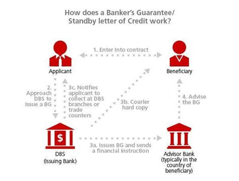 Letter Of Credit Operation Letter Of Guarantee Standby Documentary Credit Dbs Sme Banking