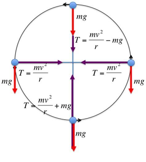 circular motion diagram twod physics