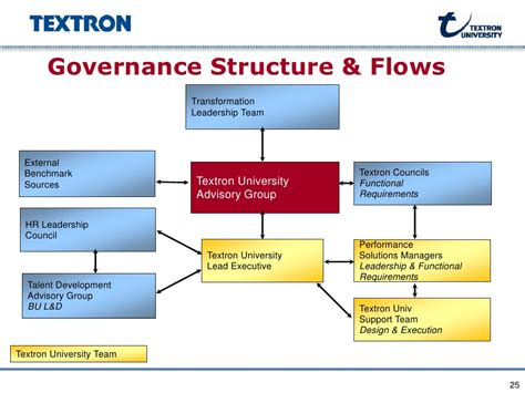 project governance process pictures to pin on pinterest