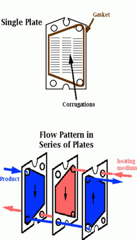 pattern separation definition continuous method food science