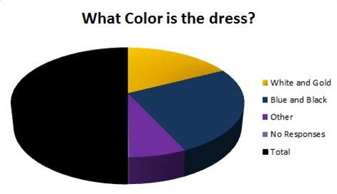 q what color is the dress a royal blue and black the