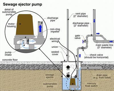 basement sewage ejector sewage ejector sump plumbing nonsense