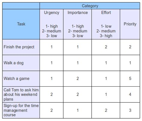 prioritizing tasks template how to prioritize tasks kanban tool