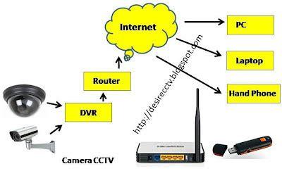 Router Paling Bagus cara setting cctv dan pabx telephone