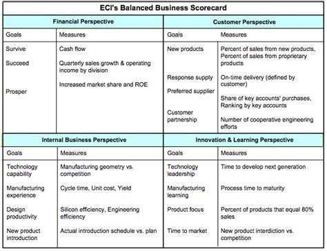 business process balanced scorecard