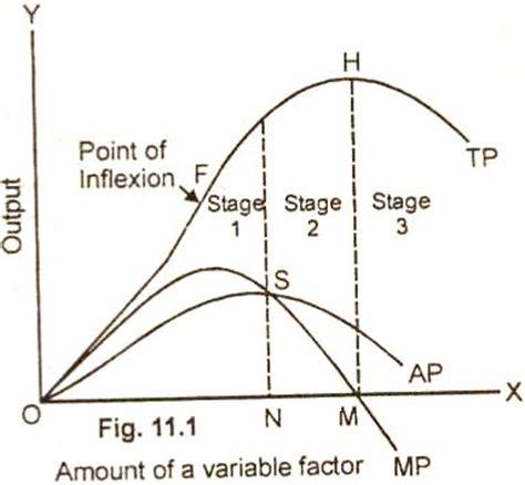 proportional diagram image gallery scale diagram