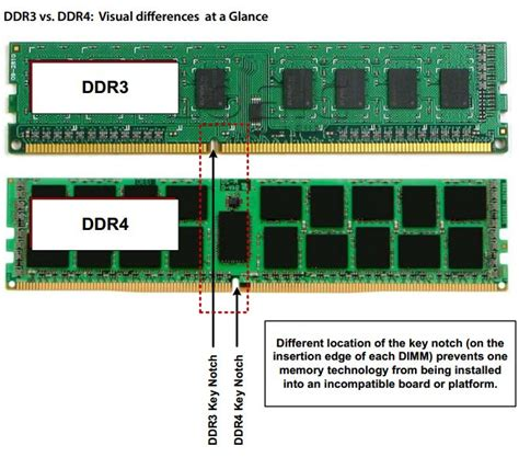 Ram Ddr3 Dan Ddr4 ddr3 vs ddr4 http www pcgameware co uk images ddr 4 slot difference jpg others
