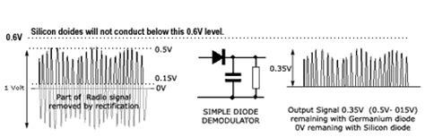 germanium diode junction capacitance germanium diode junction capacitance 28 images vintage gold bonded germanium diode oa9 for