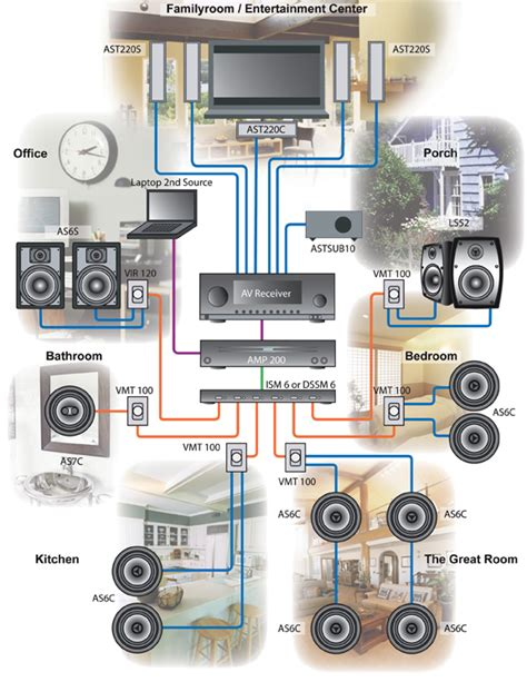 whole home audio wiring diagrams get free image about