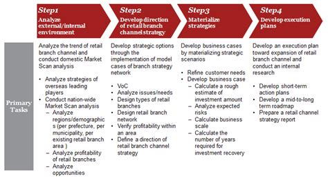 Strategy Development And Execution On Retail Branch Channel In Micro Markets Pwc Consulting Project Approach Template