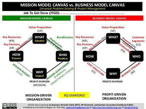 mission model canvas vs business model canvas mission