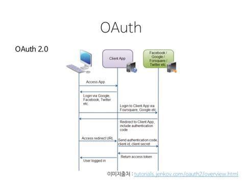 tutorial oauth laravel xecon2015 3 3 김찬희 전창완 네이버 아이디 로그인 소개 및 laravel 적용