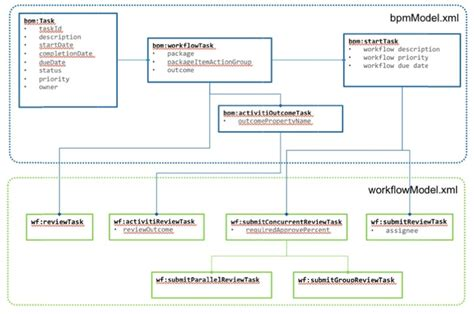 workflow models task model alfresco documentation