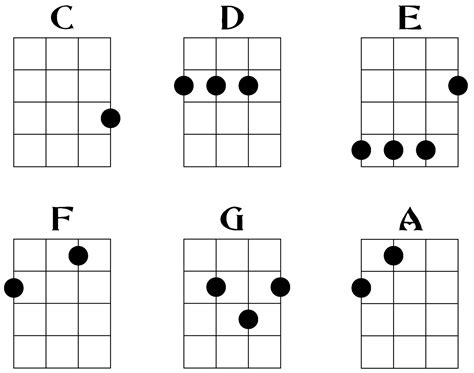ukulele chord diagrams ukulele chords how to play ukulele bazaar