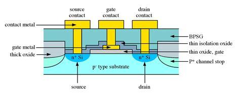 mosfet diagram schematic diagrams of a si mosfet elprocus