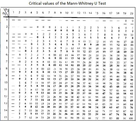 mann test mann test math tutorvista