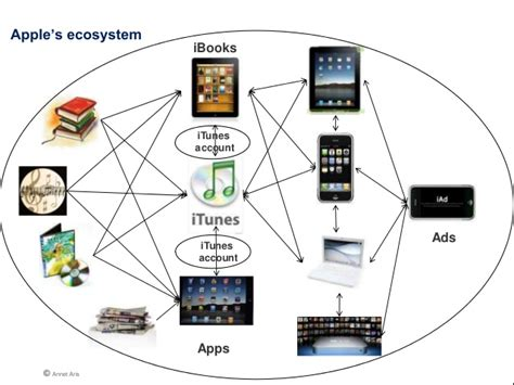 apple ecosystem understanding apple s security ecosystem