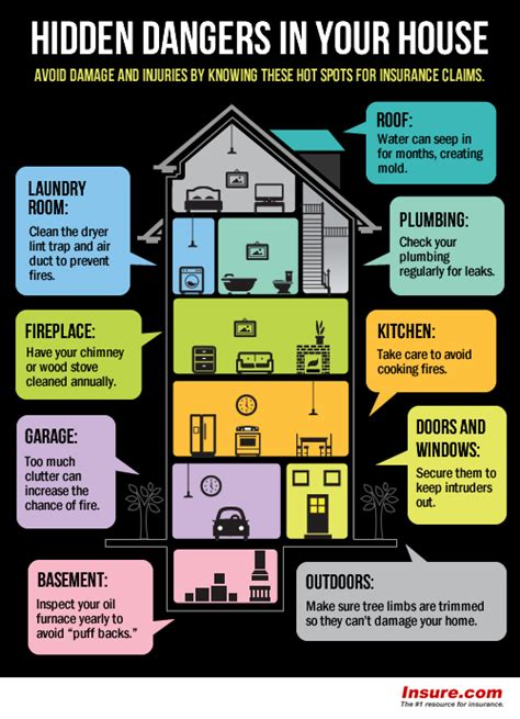 esure house insurance claim infographics insurance homeowners claims trend home design and decor