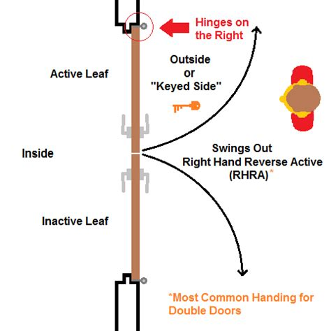 right hand reverse door swing how to determine the handing of an opening beacon