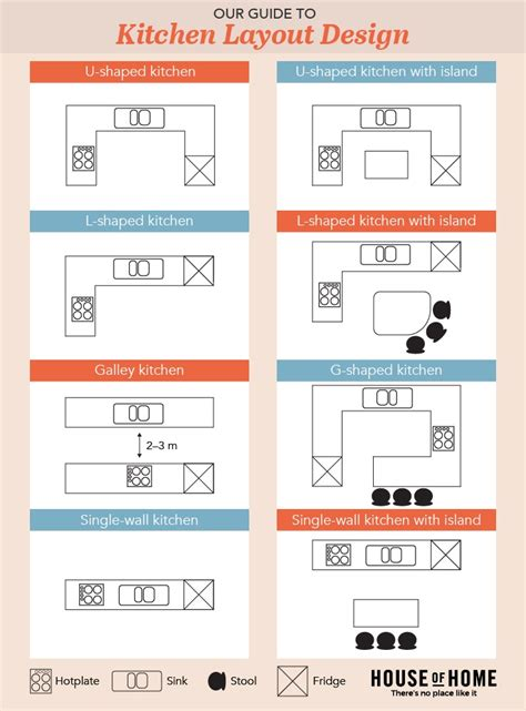 kitchen layout guide galley kitchen layout designs peenmedia com