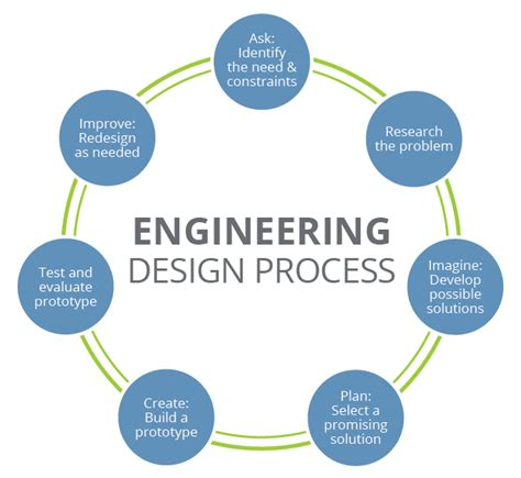 Design Process Definition Engineering | engineering design process www teachengineering org