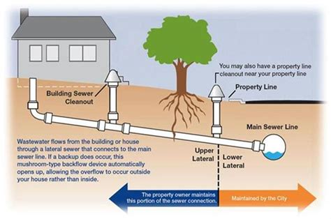 how to unclog a sewer line ben franklin bay area