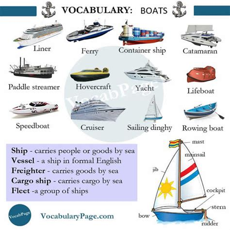 boat or ship words boats vocabulary in english vocabulary home