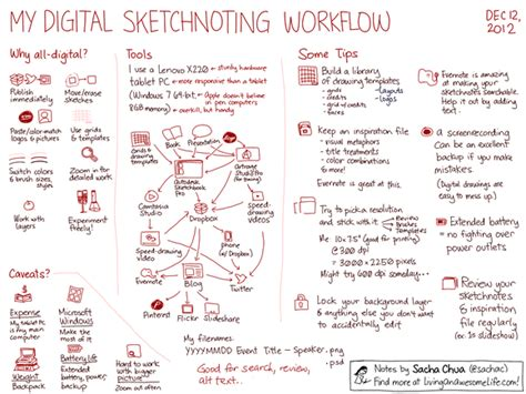 digital workflows my digital sketchnoting workflow