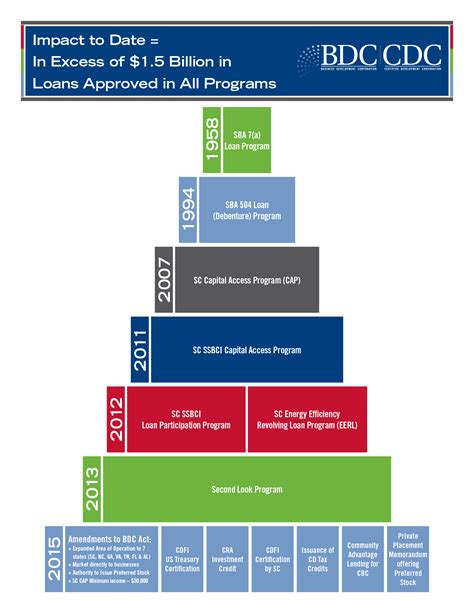 Columbia Mba Admissions Timeline by Timeline Of Products Offered
