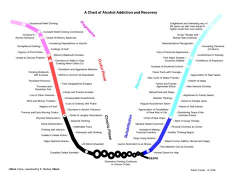 addiction diagram the lazarus foundation a safe housing and rehabilitation