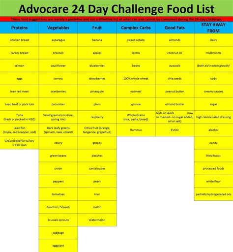 24 Day Detox Diet by Food List For Advocare 24 Day Challenge Advocare