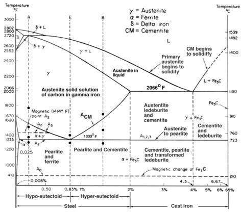 phase diagram of iron iron iron carbide phase diagram exle